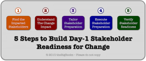 theBigRocks of Change Process for Building Stakeholder Readiness