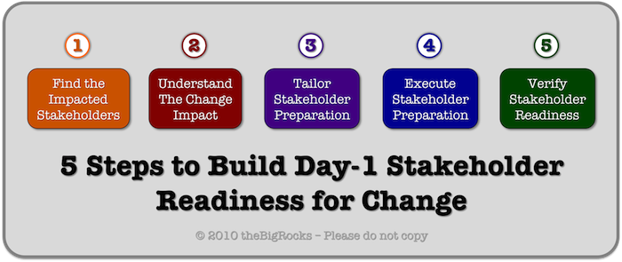 next steps in the change process How to document your current processes in 10 easy steps february 4,  your next steps  and service options subject to change without notice.