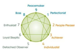 enneagram graphic from wendy appel